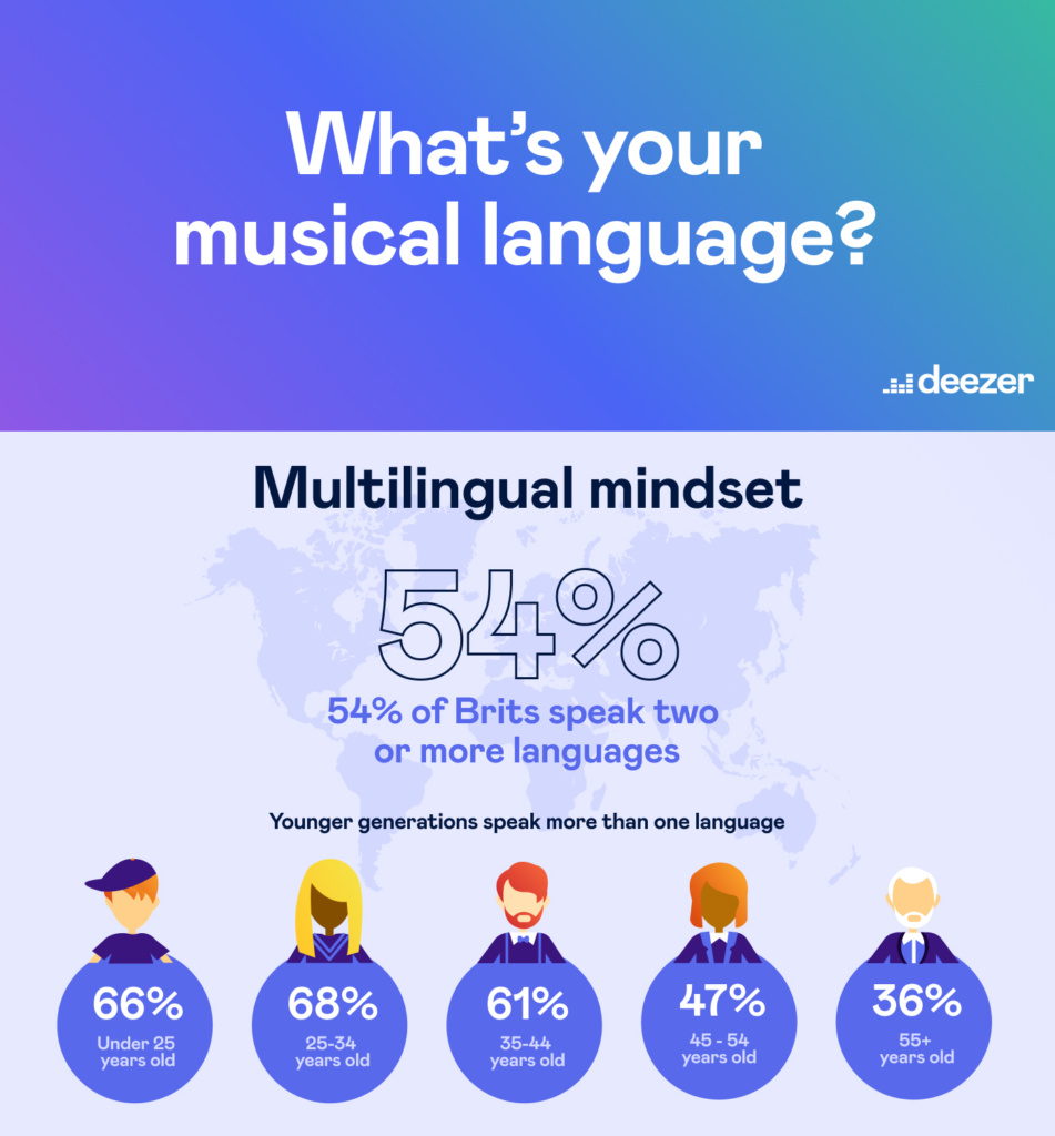 an infographic showing 54% of British people speak two or more languages