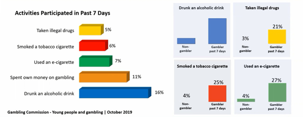 Bar chart showing impact of gambling on other adolescent behaviours