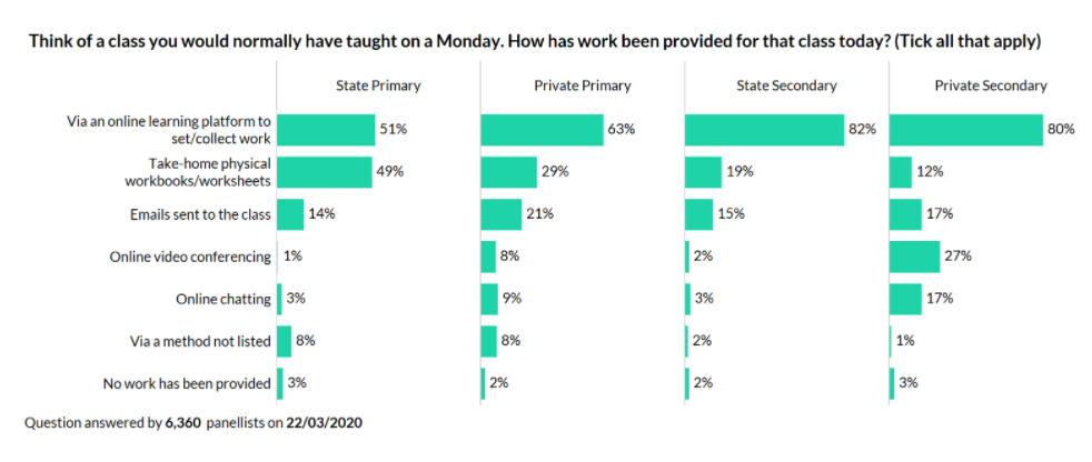 A bar chart comparing state and private schools and their deployment of technology